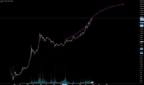 BTCUSD: Bitcoin towards 50K