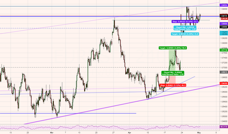 EURUSD: EU Caution - Potential Short Entry, but mixed signals