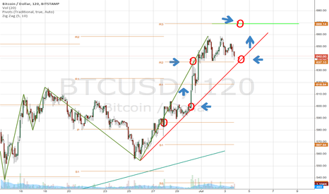 BTCUSD: $BTC/Bitcoin
