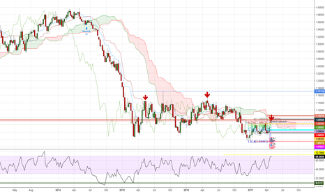 EURUSD: SELL IN MAY AND GO AWAY??