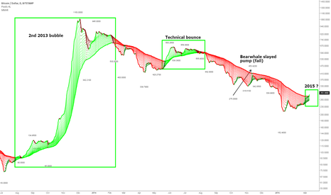 BTCUSD: Plain fact: Bitcoin Turned *Lime* Green (again)