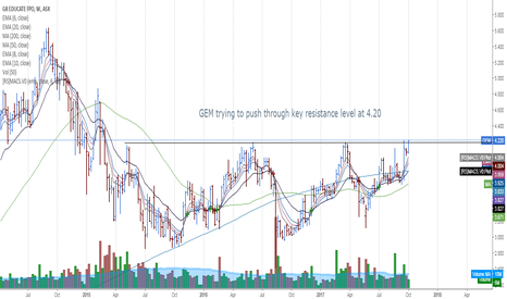 GEM: GEM trying to push through key resistance level.