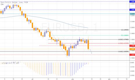 EURUSD: اليورو يعود للهبوط