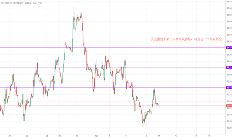 DXY: 美元指数未来精准反弹位
