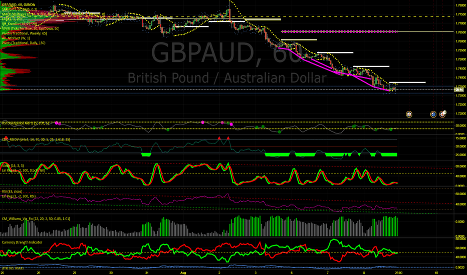 GBPAUD: Sterling is on Sale