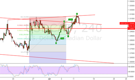 USDCAD: USDCAD already headed for a short