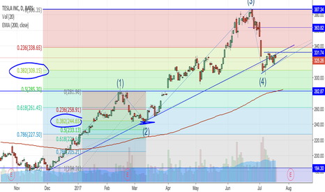 TSLA: Critical area for TSLA as it may bounce or head lower