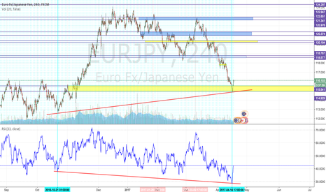 EURJPY: Hidden Bullish Divergence observed for EURJPY pair 4hour chart.
