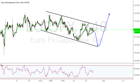 EURJPY: EURJPY AS I SEE IT