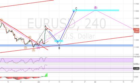 EURUSD: EURUSD long term upside move