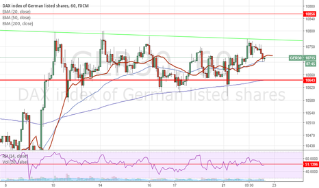 GER30: Breakout DAX to the upside soon