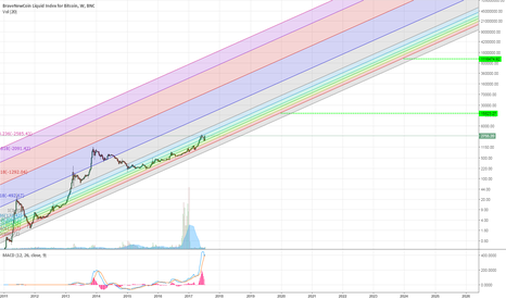 BLX: Bitcoin logarithmic weekly channel from 2011 to 2026. Hodl HODL