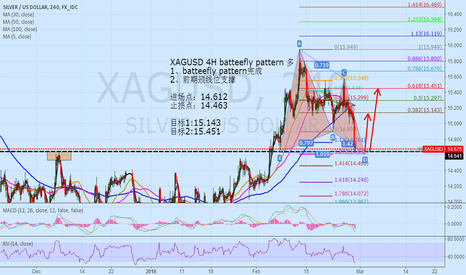 XAGUSD: XAGUSD 4H batteefly pattern long