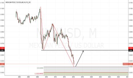MXNUSD: Mexican Peso almost triggering an 8 year bullish AB=CD, flat!
