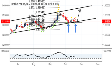 GBPUSD: Re-entered parallel channel