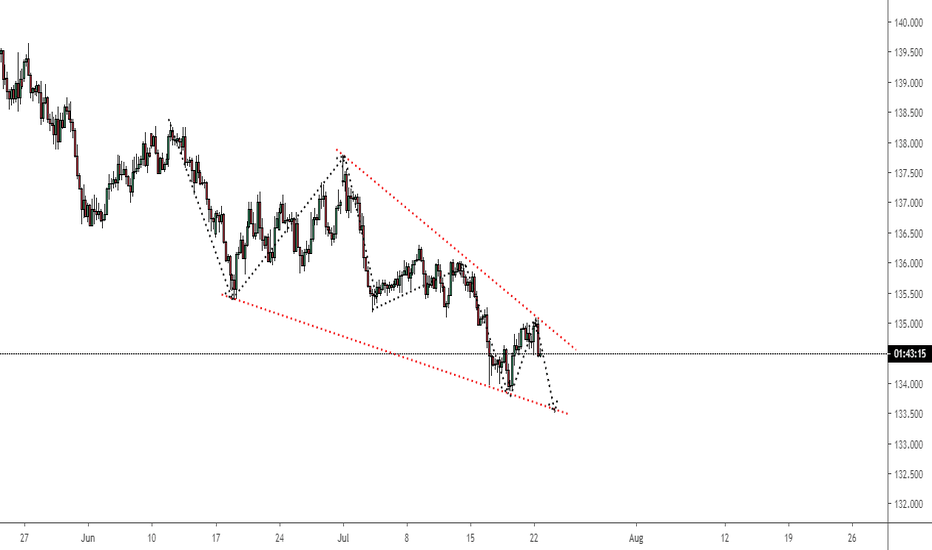 Trader forextamil — Trading Ideas & Charts — TradingView