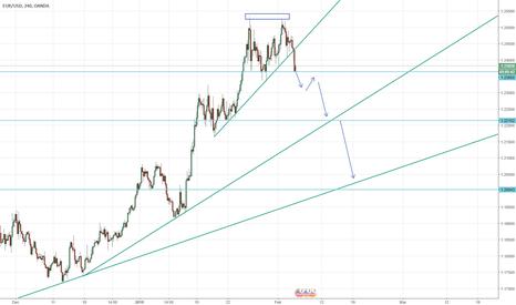 EURUSD: Good time to enter short on EUR