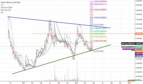 VRMBTC: Nice looking bullish WEEKLY chart...