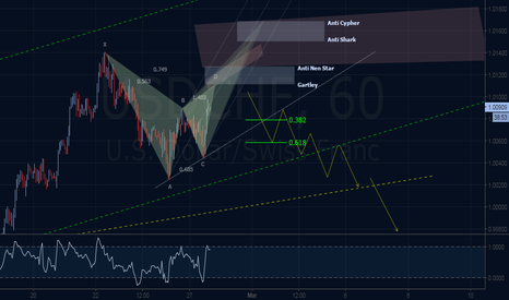 USDCHF: 4 Emerging Bearish Harmonic