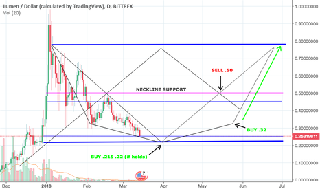 XLMUSD: Inverse Head & Shoulder Potentially Spotted for XLM