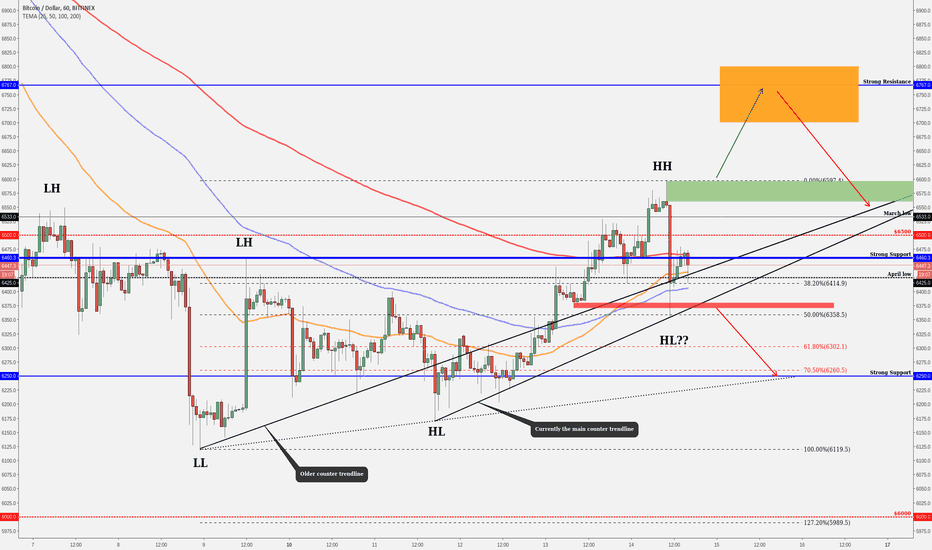 BTCUSD: BITCOIN Important Levels & Some Current Action!