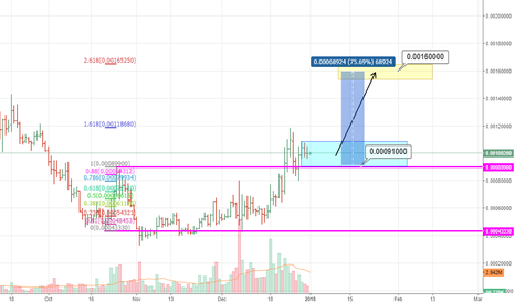 https://www tradingview com/chart/BTCUSD/ozjTScCJ-SHORT-BTC