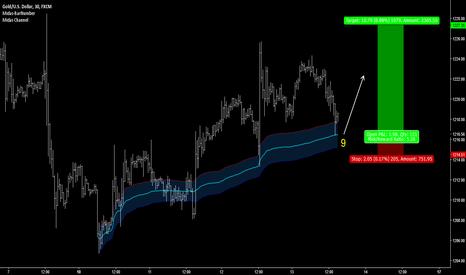 XAUUSD: GOLD - TD_BuySetup 9 on MIDAS S1 Curve