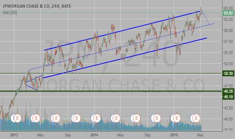 JPM: JPM (JPMorgan Chase&Co)