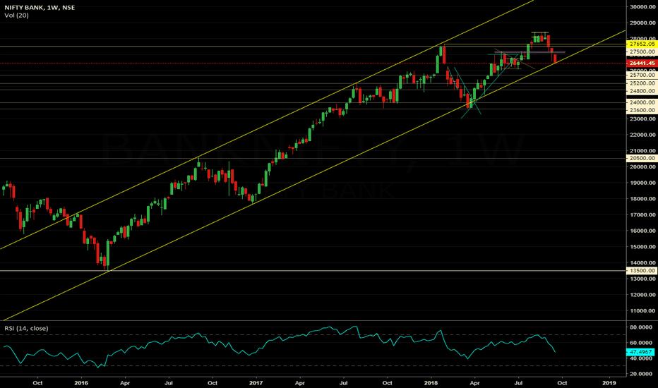 BANKNIFTY: Banknifty at the channel wall