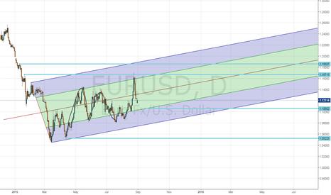 EURUSD: eur/usd technical outlook