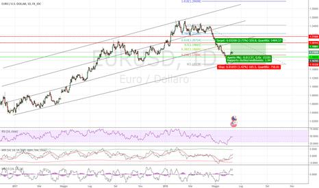 EURUSD: EUR/USD Settimana impegnativa!