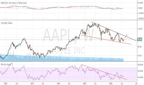 AAPL: AAPL looking strong..