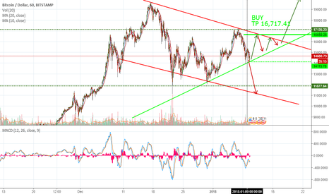 BTCUSD: Good time tu buy? BTC