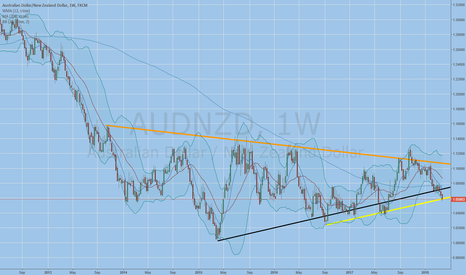 AUDNZD: long for 130 pips
