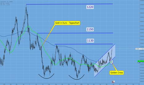 XAUEUR: GOLD/EUR – neue Chance