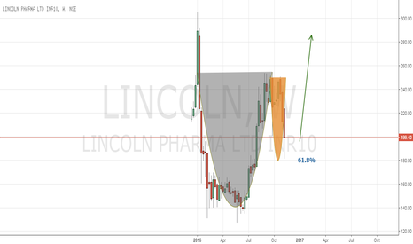 LINCOLN: Cup and handle on Lincoln Pharma weekly
