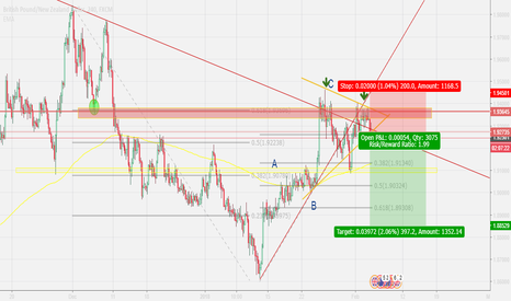 GBPNZD: GBPNZD - POTENTIAL SWING TRADE
