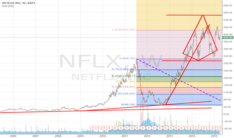 NFLX: Buy, Hold, or Pray