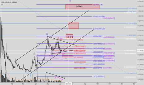 TRXBTC: TRX - One more run left?