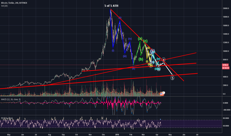 BTCUSD: BTC can't get to 5th Base....Can you ever have too much 4play...