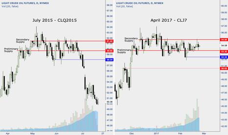 CLJ2017: Oil - July 2015 Comparison
