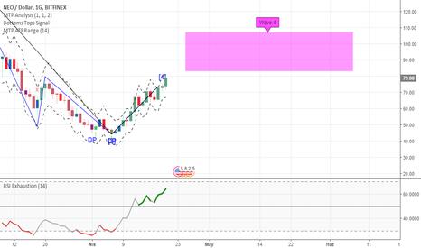 NEOUSD: NEO / USD Günlük Analiz