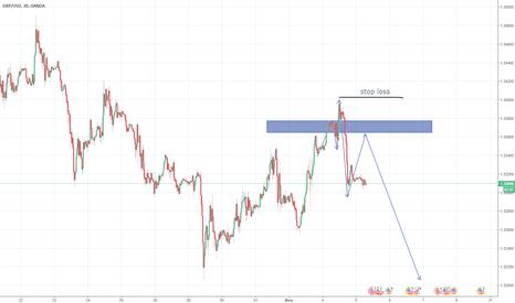 GBPUSD: Среднесрочный анализ GBP/USD