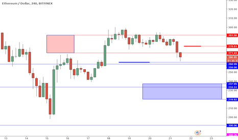 ETHUSD: ETHUSD Perspective And Levels: Bearish Momentum And 260 Support.