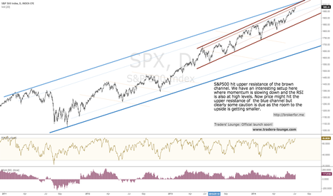 SPX: S&P500 - Big Picture