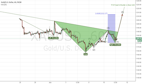 XAUUSD: Gold in Head & Shoulder