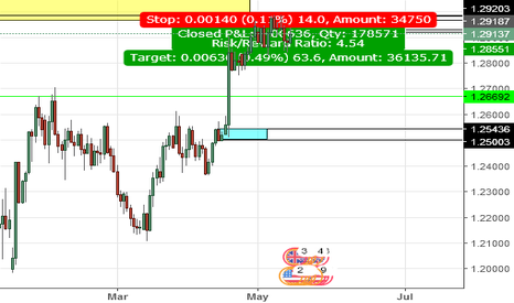 GBPUSD: eurusd intraday short swing