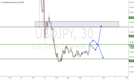 USDJPY: USDJPY short term view