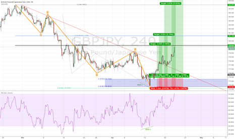 GBPJPY: Broken wave-4 swing