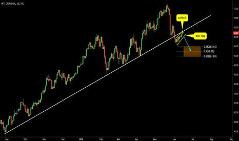 USOIL: WTI Crude oil. Don't miss this Bear Flag!